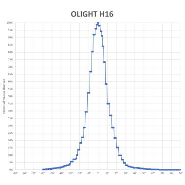 OLIGHT-H16-BEAM-V2_2