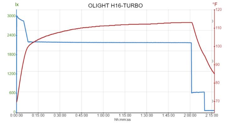 OLIGHT H16-TURBO