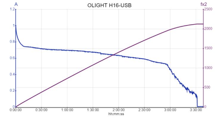 OLIGHT H16-USB