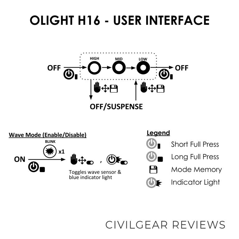 OLIGHT H16 USER INTERFACE DIAGRAM CIVILGEAR 01_1
