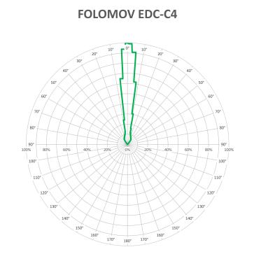 FOLOMOV EDC-C4-BEAM-V3_1