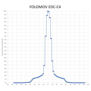FOLOMOV EDC-C4-BEAM-V3_2