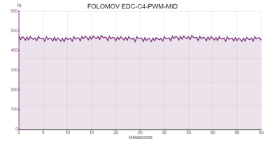 FOLOMOV EDC-C4-PWM-MID