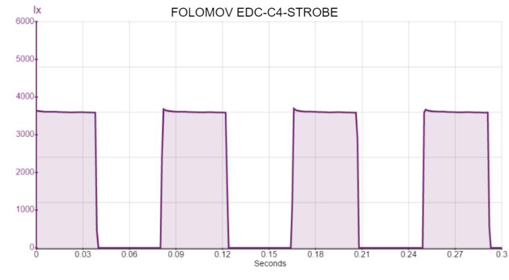 FOLOMOV EDC-C4-STROBE