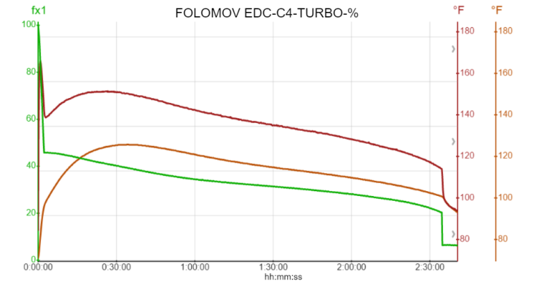 FOLOMOV EDC-C4-TURBO-%