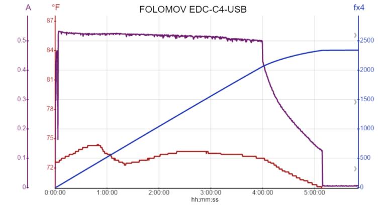 FOLOMOV EDC-C4-USB