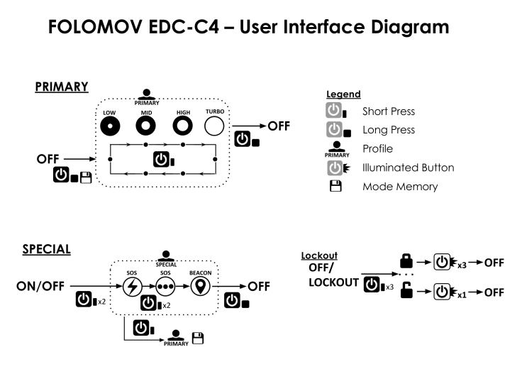FOLOMOV EDC-C4 USER INTERFACE DIAGRAM CIVILGEAR 01.pptx_1