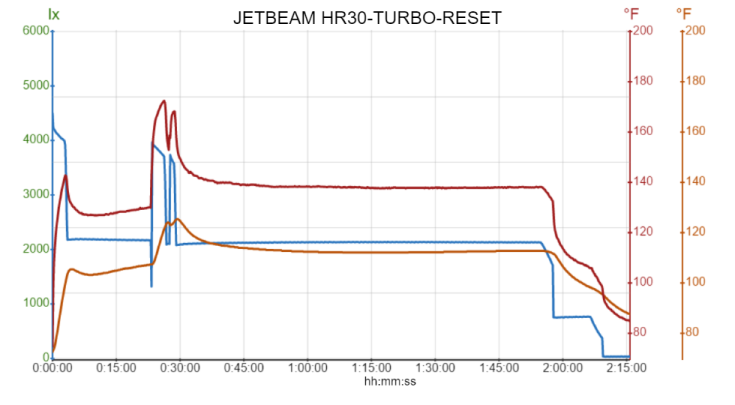 JETBEAM HR30-TURBO-RESET