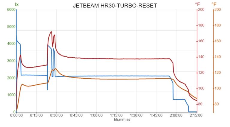 JETBEAM HR30-TURBO-RESET