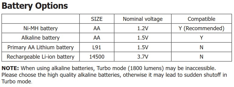 nitecore ea42 batteries