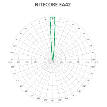 NITECORE EA42-BEAM-V2_1