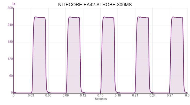 NITECORE EA42-STROBE-300MS