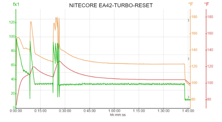 NITECORE EA42-TURBO-RESET