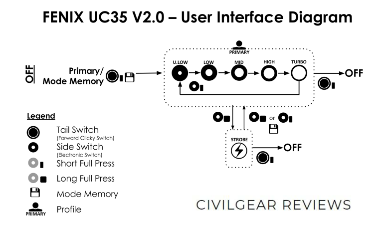 FENIX UC35 V2.0 USER INTERFACE DIAGRAM CIVILGEAR 01_1