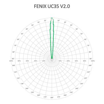 FENIX UC35-V2-BEAM-V1_1