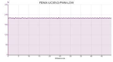 FENIX-UC35V2-PWM-LOW