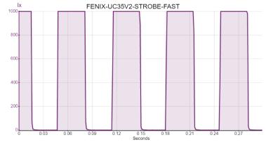 FENIX-UC35V2-STROBE-FAST