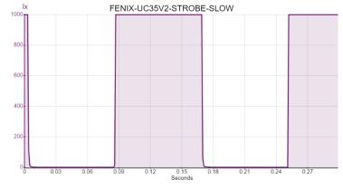FENIX-UC35V2-STROBE-SLOW