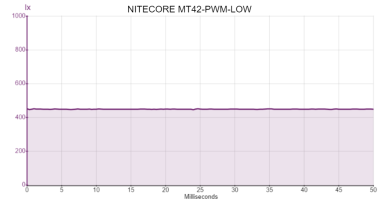 NITECORE MT42-PWM-LOW