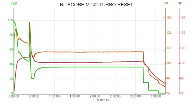 NITECORE MT42-TURBO-RESET