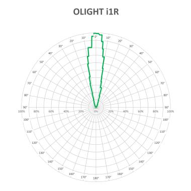 OLIGHT-I1R-BEAM-V3_1