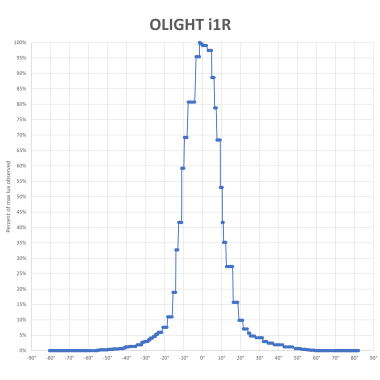 OLIGHT-I1R-BEAM-V3_2