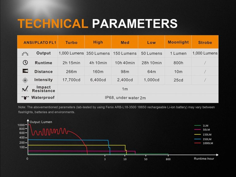 UC35-V2-flashlight-ANSI-Chart[1]