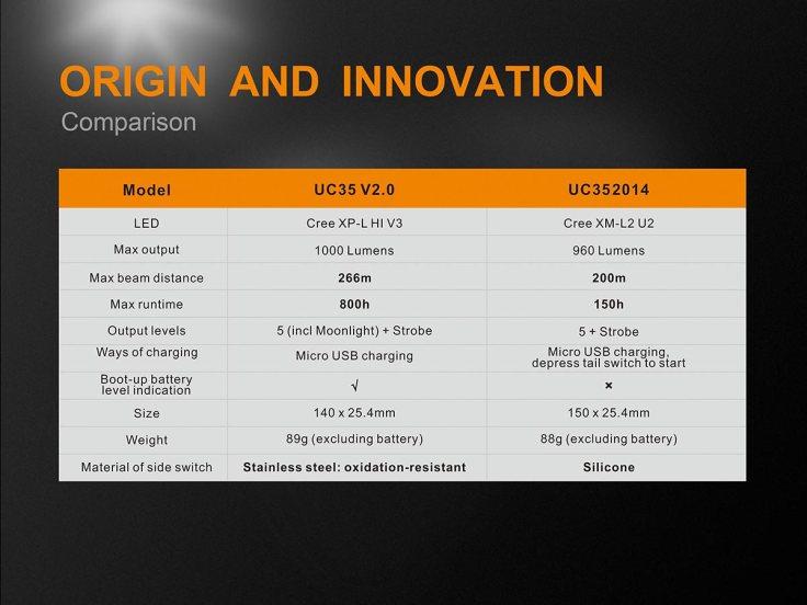UC35-v2-flashlight-comparison[1]
