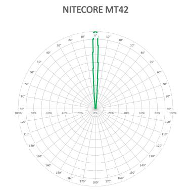 NITECORE-MT42-BEAM-V2_1