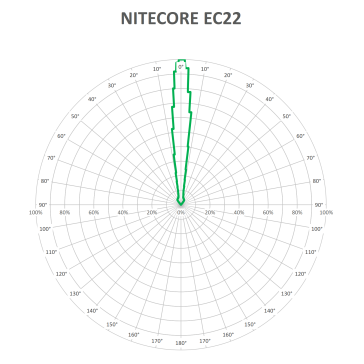 NITECORE-EC22-BEAM-V1_1