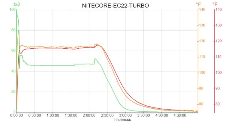 NITECORE-EC22-TURBO