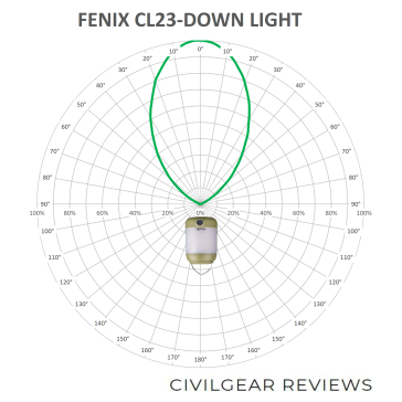FENIX CL23-BEAM-DOWN_1