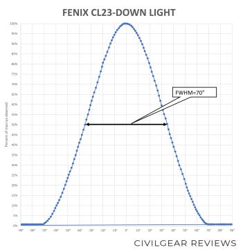 FENIX CL23-BEAM-DOWN_2