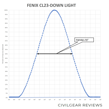 FENIX CL23-BEAM-DOWN_2