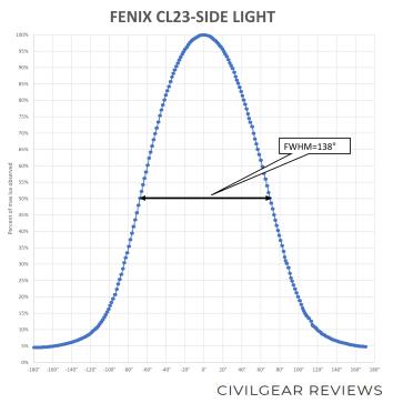 FENIX CL23-BEAM-SIDE_2