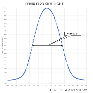 FENIX CL23-BEAM-SIDE_2