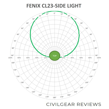FENIX CL23-BEAM-SIDE_3