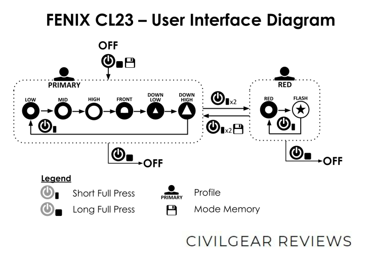 Fenix CL23 User Interface Diagram CIVILGEAR 01_1