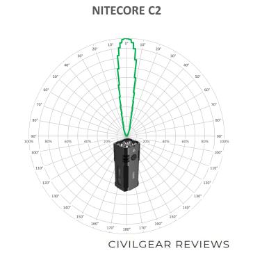 NITECORE-C2-BEAM-V11_1