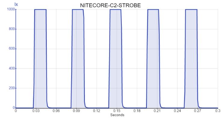 NITECORE-C2-STROBE