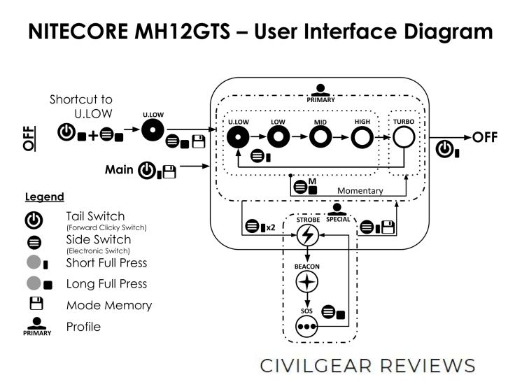 NITECORE MH12GTS USER INTERFACE DIAGRAM CIVILGEAR 01_1