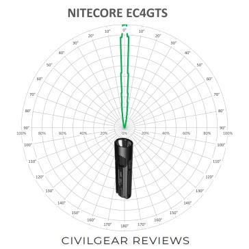 NITECORE-EC4GTS-BEAM_1